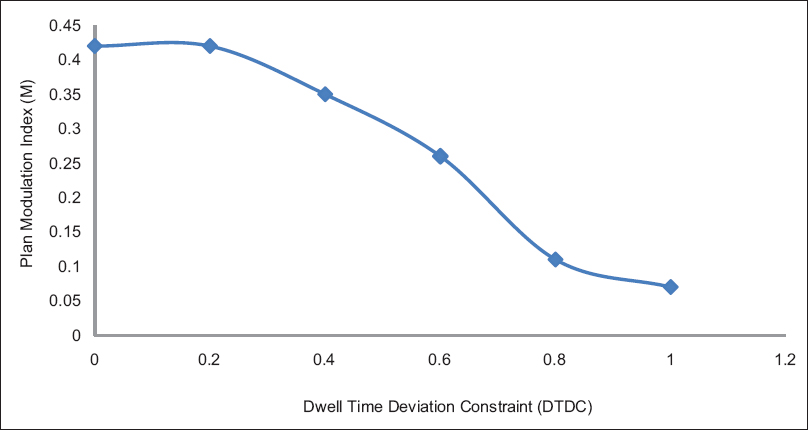 Figure 1: Effect of increased dwell time deviation constraint on plan modulation index (m)