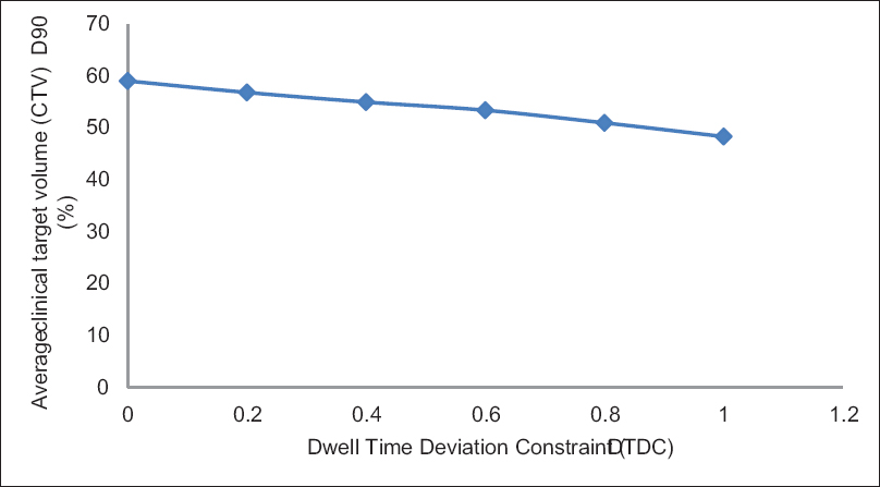 Figure 3: Effect of increasing dwell time deviation constraint on average clinical target volume D90 (%)