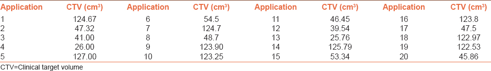 Table 1: Clinical target volumes for 20 applications