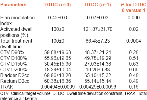 Table 3: Dose-volume parameters for the clinical target volume and organ at risks