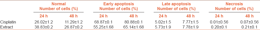 Table 4: MCF-7 cell line for annexin V/propidium iodide flow cytometry results