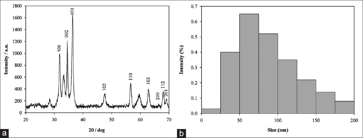 Figure 1: Characterization of zinc oxide nanoparticles: (a) X-ray diffraction (XRD) pattern and (b) particle size distribution of zinc oxide nanoparticles