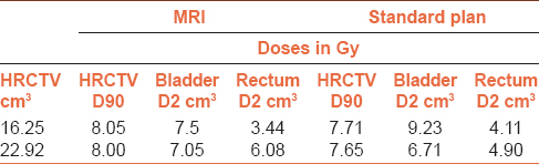 Table 3: Comparison of doses between imaging modalities with respect to HRCTV volume