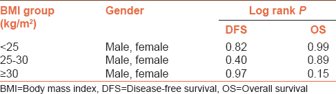 Table 2: Disease-free survival and overall survival in groups according to gender