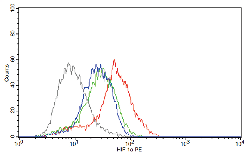 Figure 5: Hypoxia-inducible factor-1 alpha counts in the flow cytometry for dibenzoylmethane treated HUVEC with and without thiazole acetamide derivatives. (Gray - Control, Red - dibenzoylmethane control, Green - TA1, Blue - TA2)