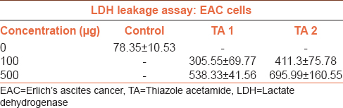 Table 2: Comparison of lactate dehydrogenase level in thiazole acetamide treated Erlich's ascites cancer cells