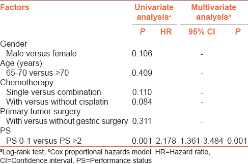 Table 3: Prognostic factors in geriatric patients with advanced gastric cancer using the Cox proportional hazards model