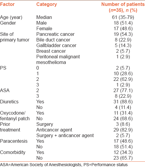 Table 1: Characteristics of patients