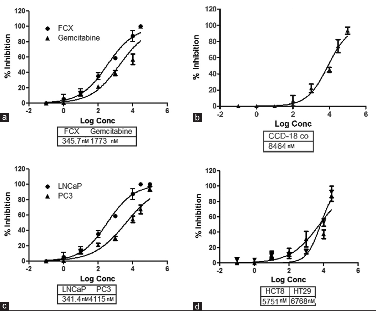 Figure 2: Antiproliferative profile of FCX in prostate and colon cancer cell lines. (a) GI<sub>50</sub> for FCX and gemcitabine in LNCaP cells. (b) GI<sub>50</sub> of FCX in normal nontumorigenic colon cancer cells. (c) GI<sub>50</sub> of FCX in LNCaP and PC3 cells (d) GI<sub>50</sub> of FCX in HCT-8 and HT-29 colon cancer cells