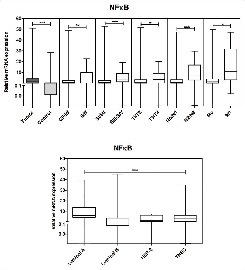 Figure 2: Association of nuclear factor kappa-B1 mRNA expression with clinicopathological parameters and intrinsic molecular subtypes in breast cancer cohort