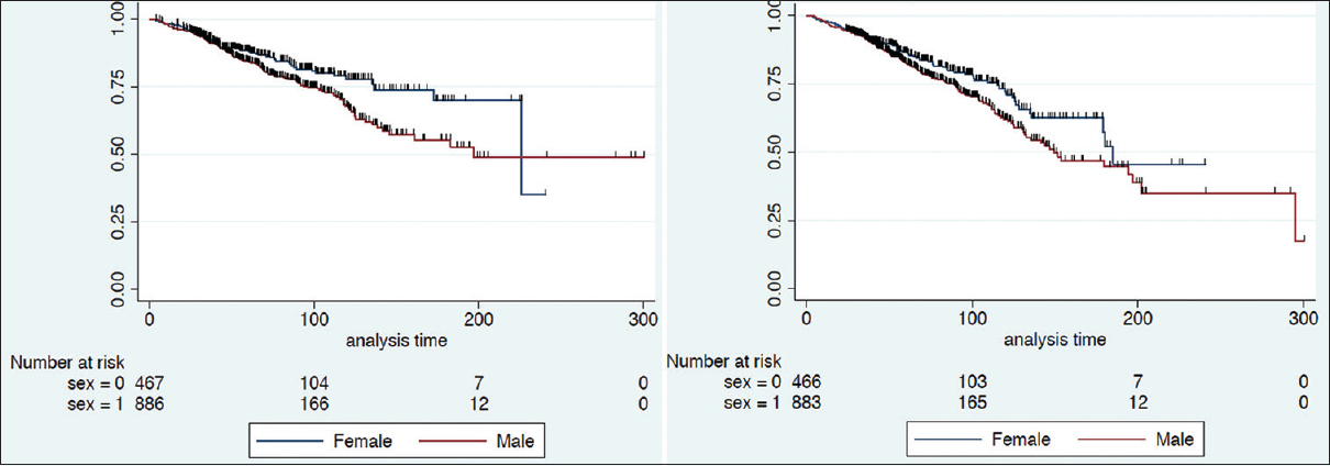 Figure 2: Male versus female Kaplan–Meier overall survival and recurrence-free survival estimates