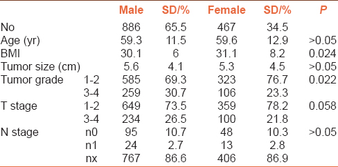 Table 2: Comparison results of male and female patients