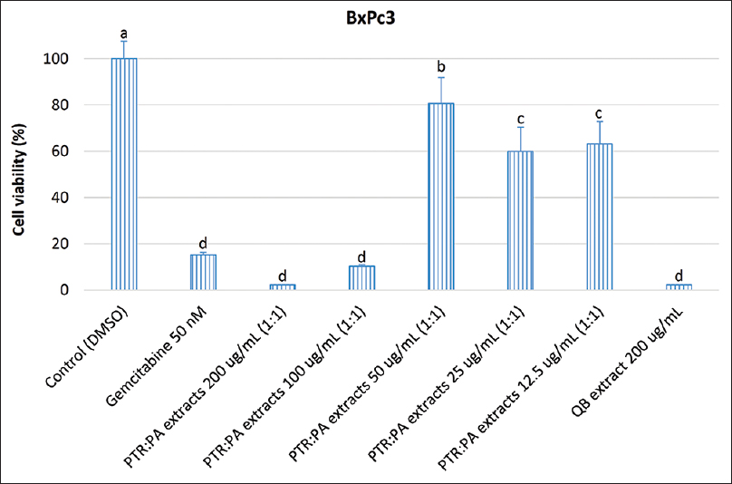 Figure 3: Viability of BxPc3 cells treated with different concentrations of a combined extract from <i>Paramignya trimera</i> root and <i>Phyllanthus amarus</i> (1:1 w/w). Dimethyl sulfoxide, gemcitabine, and Quillaja bark extracts were used as a control, a positive control, and a comparative sample, respectively. Different letters in the columns were significant differences (<i>P</i> < 0.05) between treatments