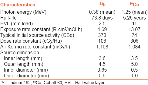 Table 1: Physical characteristic of Iridium-192 and Cobalt-60 radioisotopes