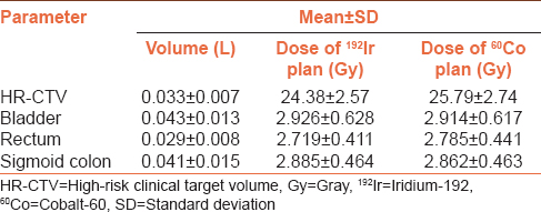Table 2: Dosimetric values of target (high-risk clinical target volume) and organs at risk (bladder, rectum, and sigmoid colon) for plans generated with Iridium-192 and Cobalt-60 high-dose-rate radioisotopes