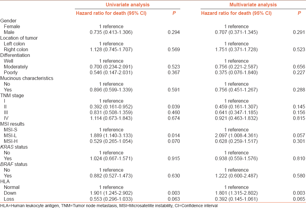Table 2: Univariate and multivariable prognostic analysis of overall survival in 258 colorectal cancer patients