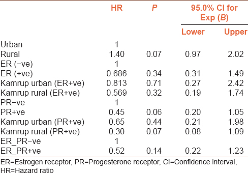 Table 3: Risk of death in association to place of residence and hormonal receptor status