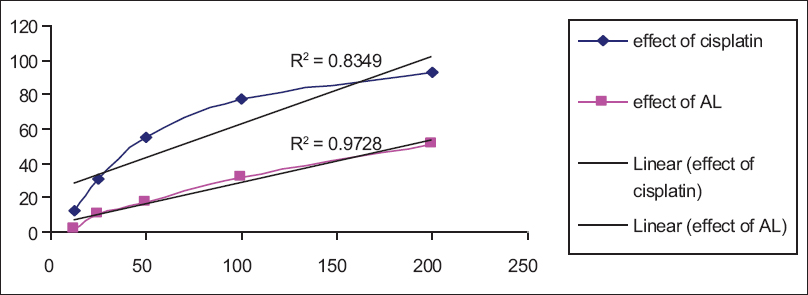 Figure 3: Comparison of antitumor activity of reference standard and ethanolic extract of <i>Albizia lebbeck</i> L on HeLa cell lines