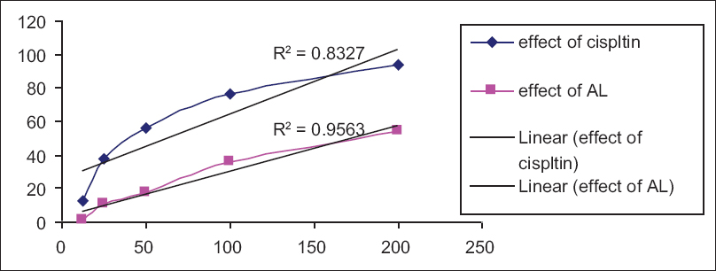 Figure 5: Comparison of antitumor activity of reference standard and ethanolic extract of <i>Albizia lebbeck</i> L on A549 cell lines