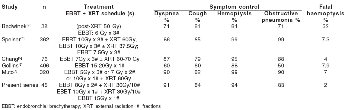 Comparison of symptom response and complications with published series