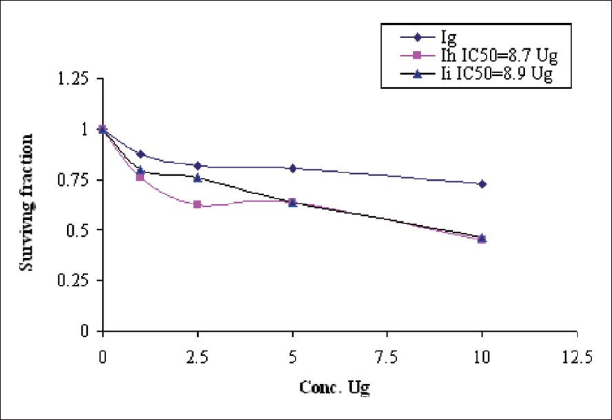 Figure 6: Cytoxic activity of the drug IIg–i against colon tumer carcinoma