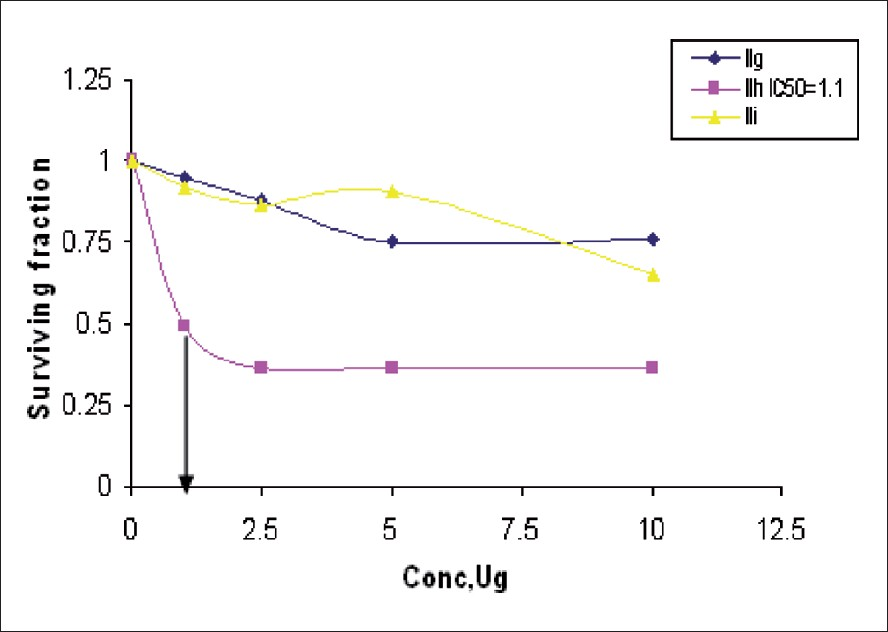 Figure 2: Cytoxic activity of the drug IIg–i against lung carcinoma