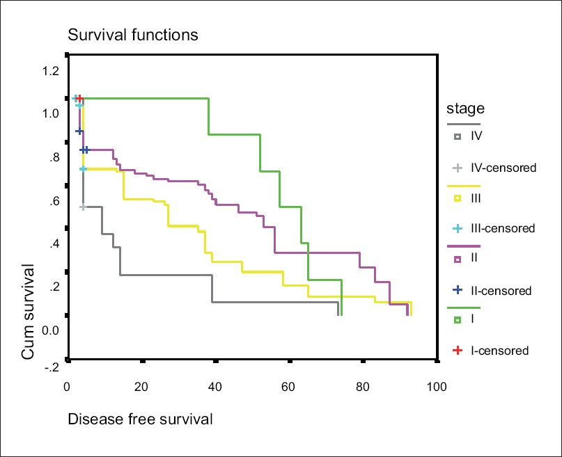 Figure 2: Disease-free survival according to disease stage