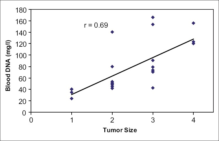 Figure 2: Relationship between DNA and tumor size