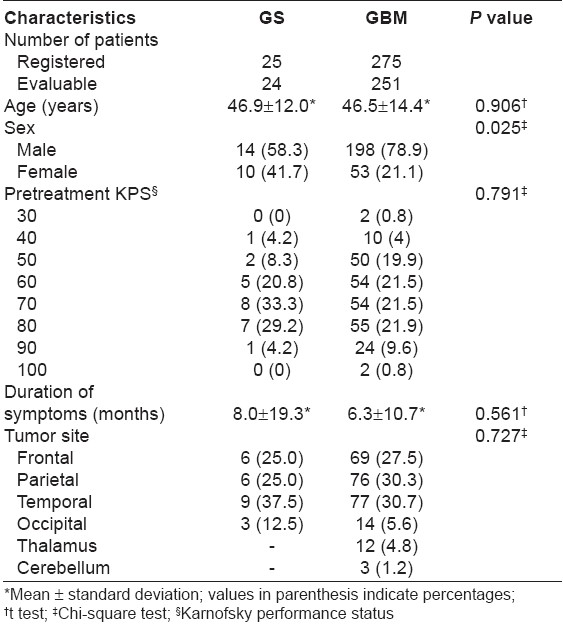Table 1: Demographic features of gliosarcoma and glioblastoma multiforme patients evaluated in the audit (1990-2004)