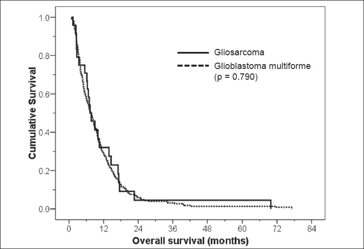 Figure 1: Kaplan-Meier survival curves showing overall survival for gliosarcoma (n = 24) and glioblastoma multiforme (n = 251) patients