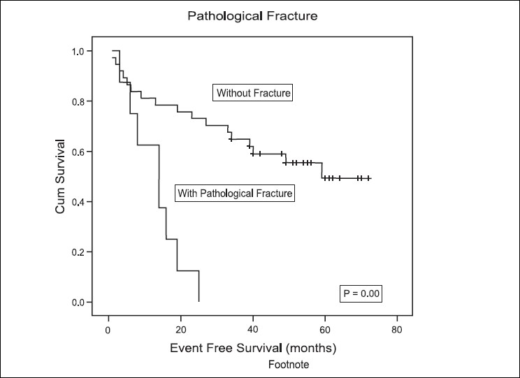 Figure 3: Infl uence of pathological fracture on event-free survival