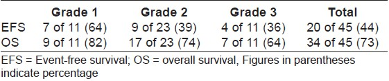 Table 2: Event-free survival and overall survival
