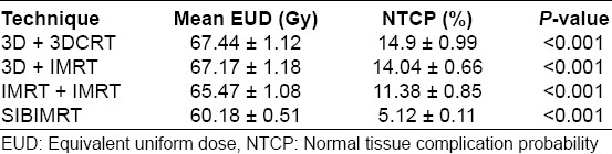 Table 5: Equivalent uniform dose and normal tissue complication probability for the rectum