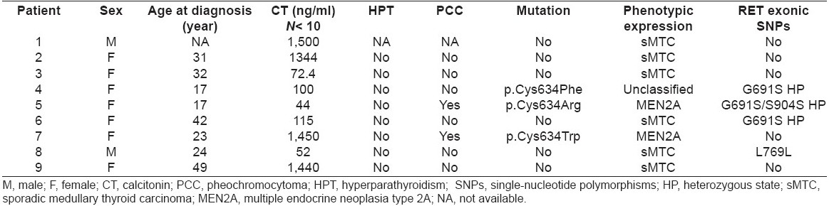 Table 2 :Clinical characteristics and genetic findings of the index patients
