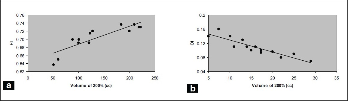 Figure 5 :(a) Homogeneity index HI, (b) Overdose index OI as a function of volume of 200% of prescription dose