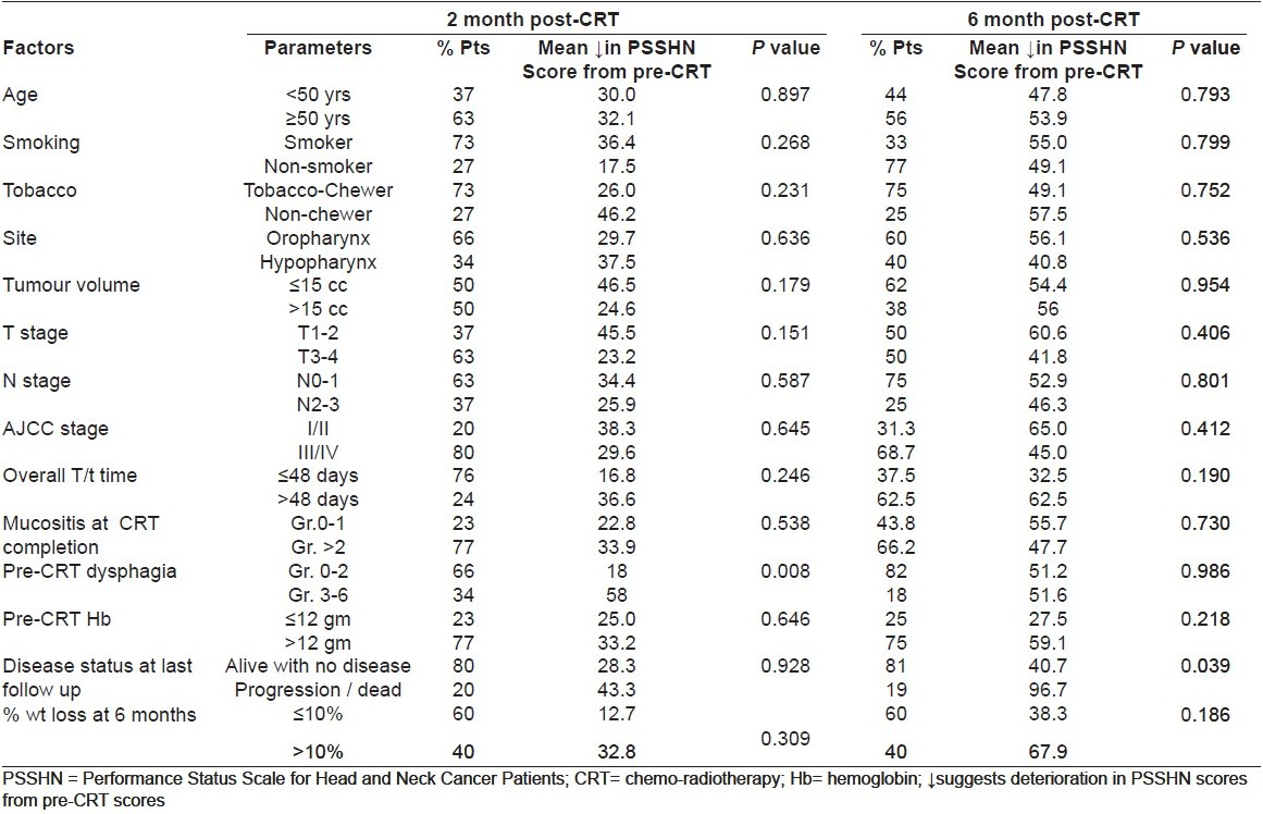 Table 4 :Factors influencing decrease in total LIST scores at subsequent follow up from pre-CRT baseline scores
