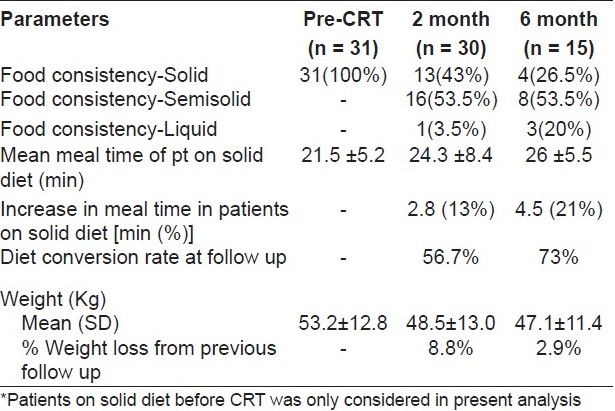 Table 5 :Change in diet pattern in patients* (n=31) on solid diet at pre-CRT to semisolid/liquid diet at subsequent follow ups