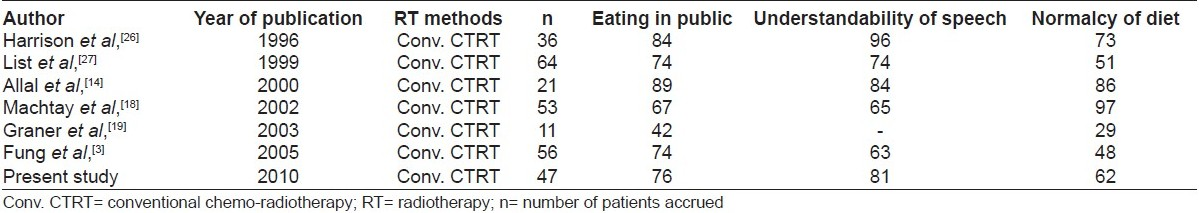 Table 6 :Comparison of PSSHN scores obtained from literature