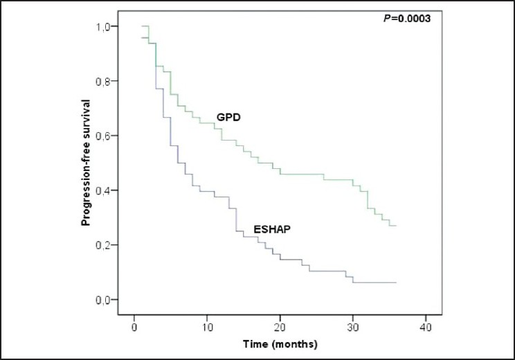 Figure 3: Progression-free survival Kaplan–Meier analysis in patients treated with ESHAP and GPD regimen