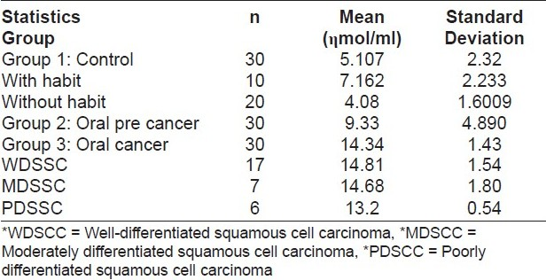 Table 5: Serum MDA level in oral precancer, oral cancer, and control group