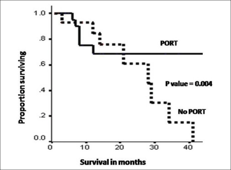 Figure 4: The three-year overall survival of patients who received postoperative radiation therapy vs no postoperative radiation therapy