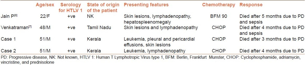 Table 1: Cases of adult T-cell leukemia lymphoma reported from India