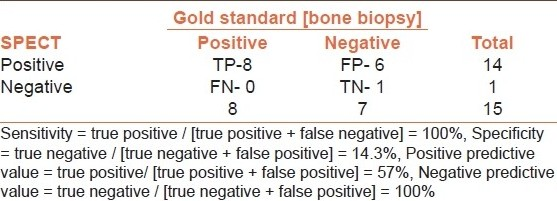 Table 3: Results of single positron emission computed tomography compared to the Gold Standard
