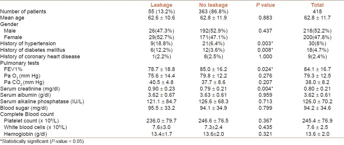 Table 1: Preoperative data of patients with and without anastomotic leakage after esophagectomy