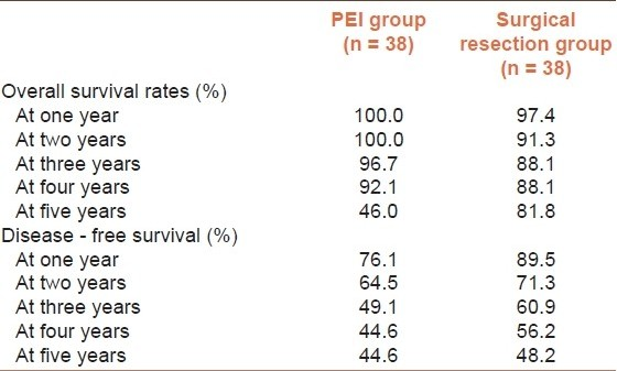 Table 2: One-to-five year survival and one-to-five year tumor-free survival in patients with HCC, who had either PEI or surgical resection<sup>[38]</sup>
