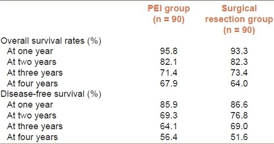Table 3: One-to-four year survival and one-to-four year tumor-free survival in patients with HCC, who had either local ablative therapy or surgical resection.<sup>[39]</sup>
