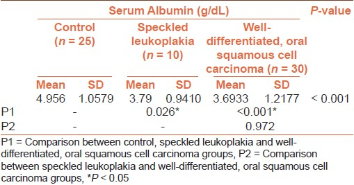 Table 3: Depicting mean serum albumin in study groups along with standard deviation and <i>P</i>-values