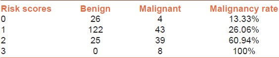 Table 4: Relation between the risk scores and malignancy in 265 patients with STN