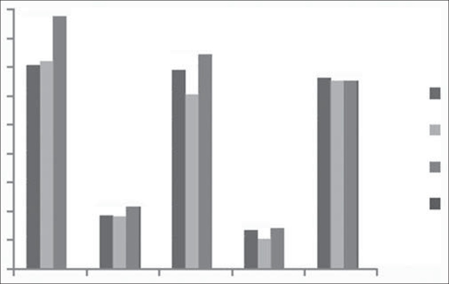 Figure 3: Mean serum lipid profile in different histological grades of OPC