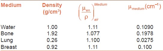 Table 1: Effective linear attenuation coefficients and medium to air mass energy absorption coefficient ratios
